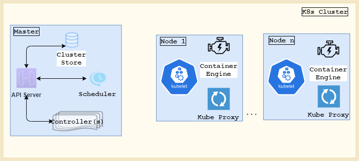Kubernetes: An Introduction
